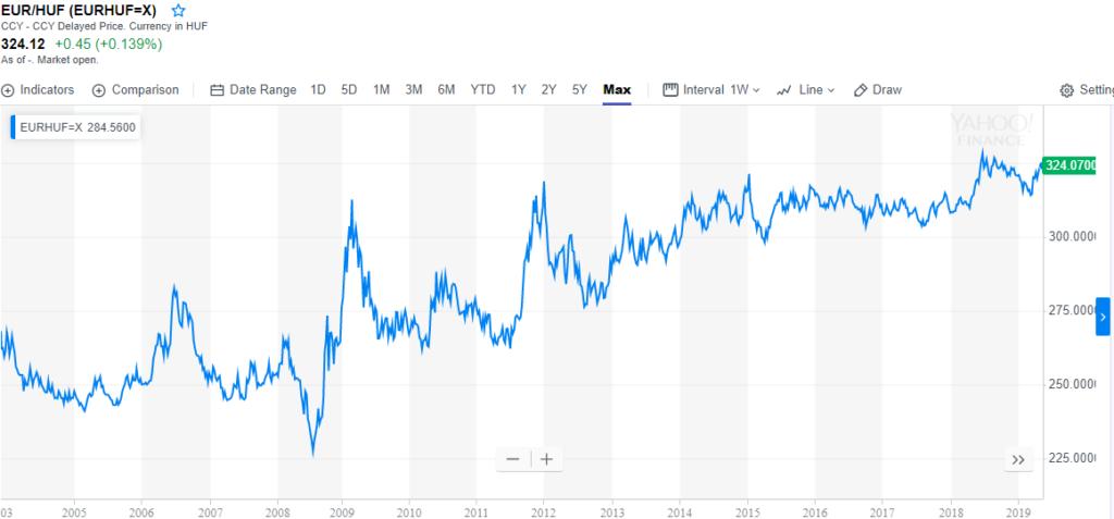 Au EUR/Huf chart egyenletesen emelkedik