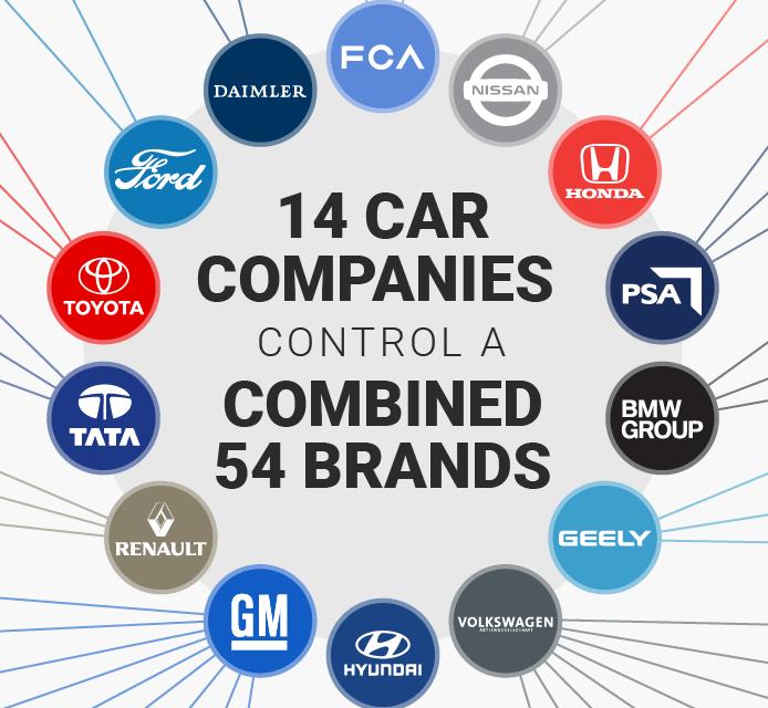 14 vállalat kezében a teljes autóipar