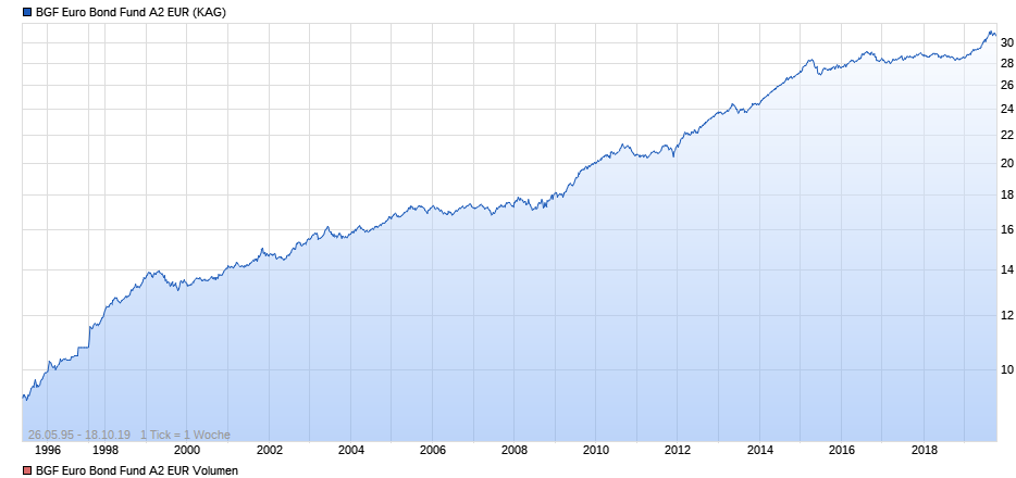 Blackrock árfolyamnyerésege egyetlen ábrán