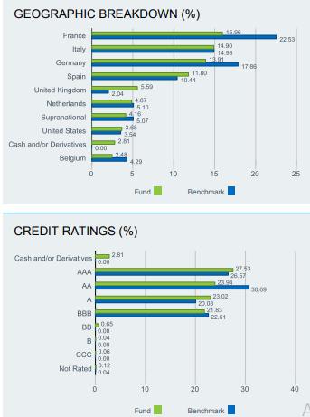 Blackrock által célzott szektorok és országok listája