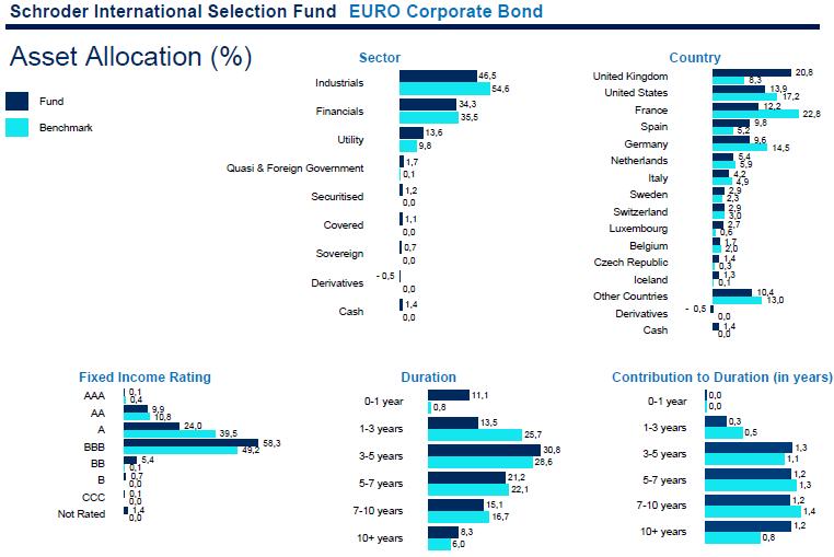 Milyen szektorokat és országokat céloz a schroder int. bond fund?