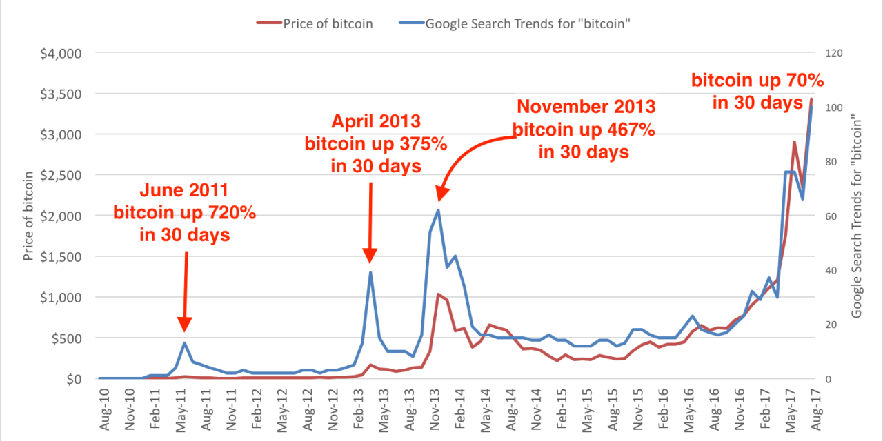 A google keresések előrejelzik a bitcoin árfolyamának változását.
