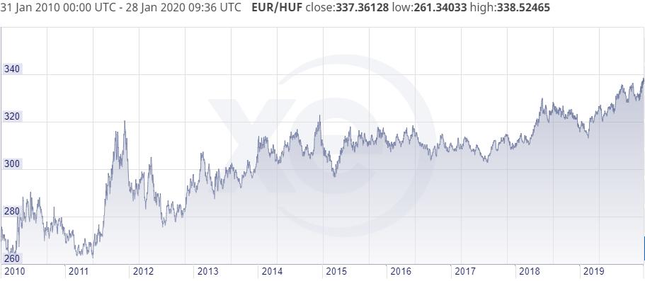 bármelyik osztrák megtakarítás által értékálló devizában, euróban vagy dollárban fektet be.