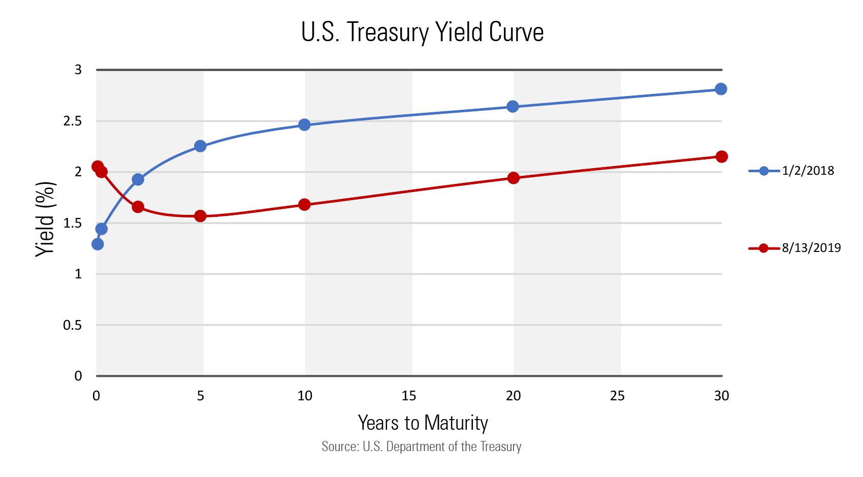 Az elmúlt 50 évben magas megbízhatósággal mutatta, hogy átlagosan 22 hónap múlva érkezni fog a következő recesszió.