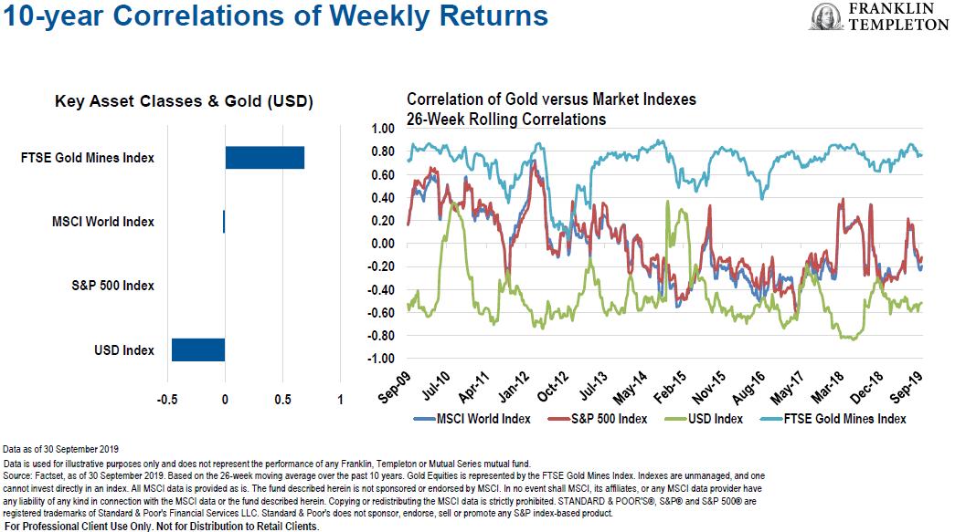 az arany befektetésnek alacsony a korrelációs értéke a főbb részvényekkel szemben.