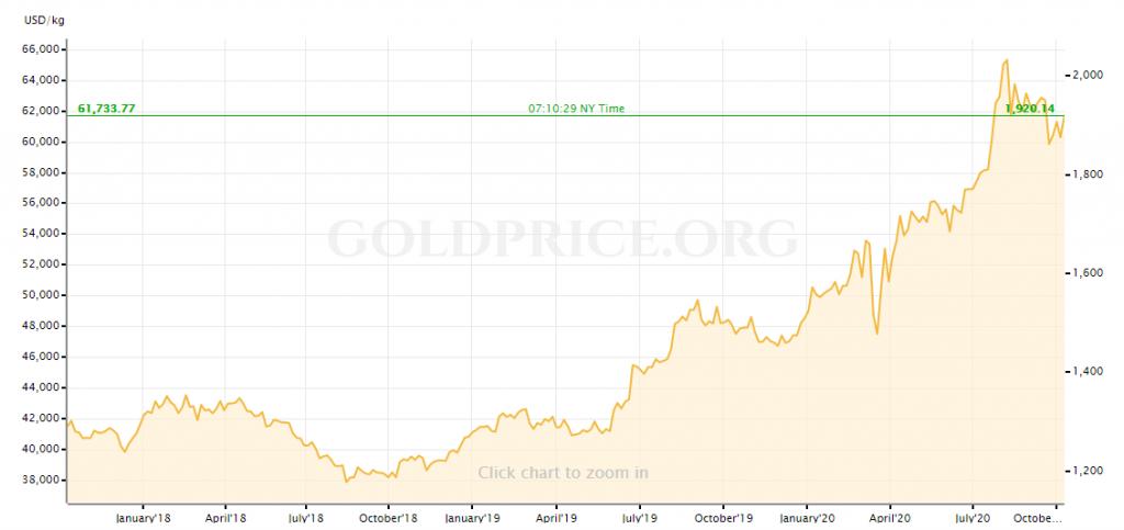 arany árfolyama rekor magasan