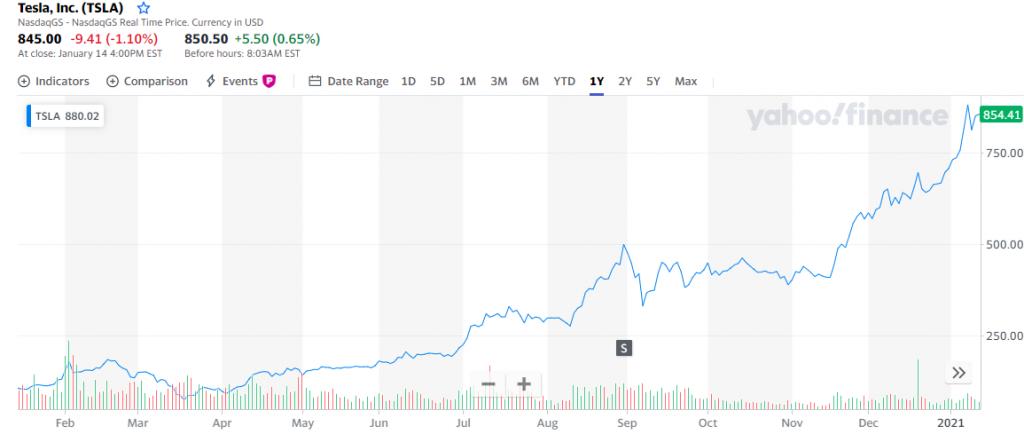 A Tesla befektetése a koronavírus idején több mint 800% -ot hozott.