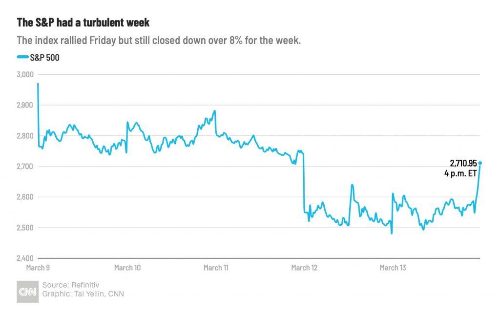Az ábrán jól látható a koronavírus befektetési hatásai, amint negatív és pozitív irányba is elmozdította az amerikai S&P 500 at.