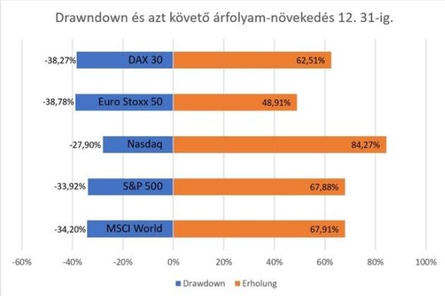 Az alábbi ábra bemutatja a főbb indexek mozgásait, amit a koronavírus befektetési hatásai gerjesztettek. Először csökkenést, illetve a mélypontok utáni, figyelemre méltó növekedést.