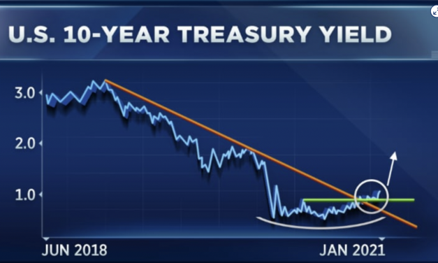 Milyen hatással van a piacra, ha emelkedik az amerikai államkötvény hozama?