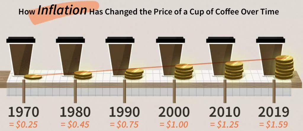 az infláció következtében pénzünk vásárlóértéke folyamatosan csökken.