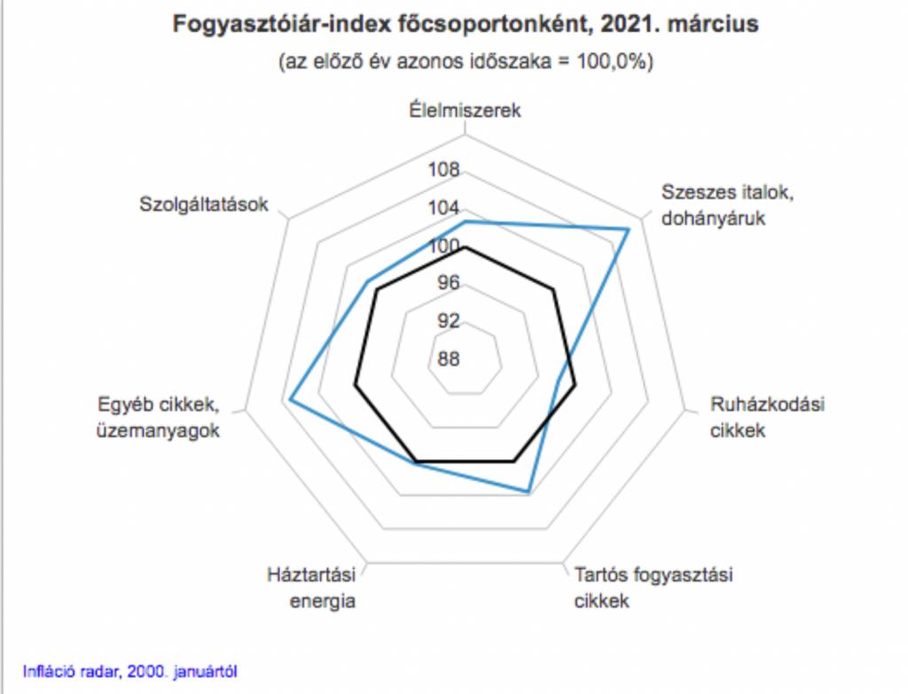 fogyasztói árindex alakulása