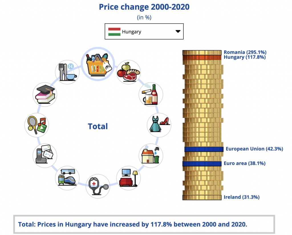 az infláció alakulása hazánkban 2000 től 2020 ig több mint 117% volt.